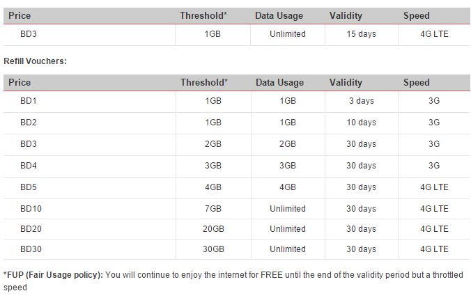 batelco mobile internet packages