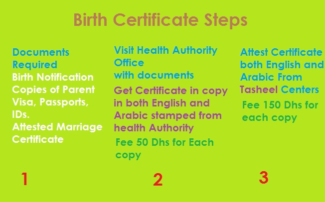 Birth certificate procedure in uae