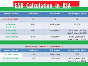 End of service Benefits calculation in saudi arabia ksa mol