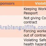 Employer Violations and their Fines in Saudi Arabia