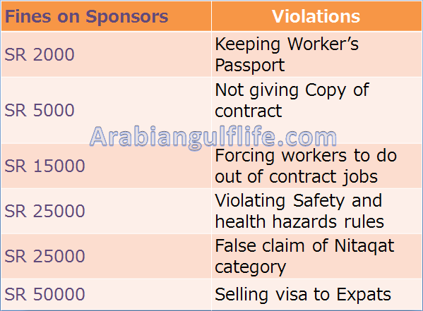 fines on sponsors in ksa