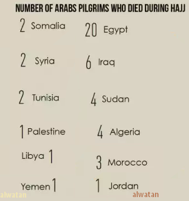 Arab Pilgrims in Saudi Arabia