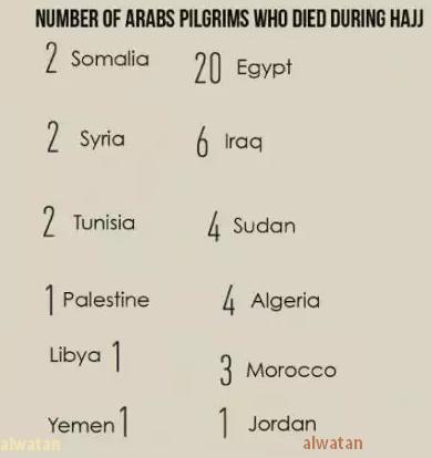 Arab Pilgrims in Saudi Arabia