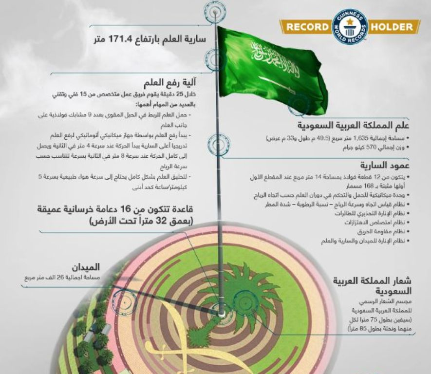 specifications-of-longest-flagpole-jeddah-arabic