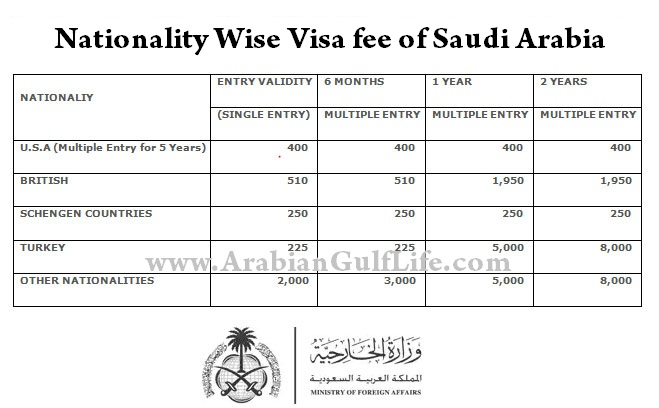 Saudi-Arabia-Visa-Fee-for-Pakistan-India-and-other-countries.