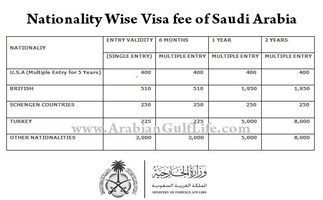 Saudi-Arabia-Visa-Fee-for-Pakistan-India-and-other-countries.