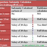 Indemnity Calculation in Kuwait Labour Laws