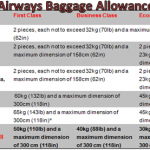 Free Baggage Allowance on Qatar Airways Flights