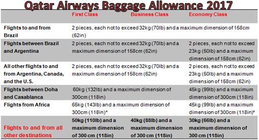 Free Baggage Allowance on Qatar Airways Flights