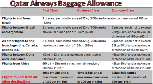 Free Baggage Allowance On Qatar Airways Flights | Arabian Gulf Life