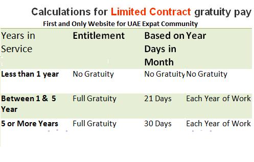 UAE Gratuity Calculation Method and Formula