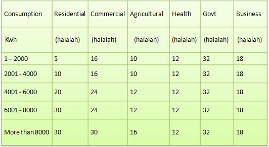 Latest Electricity Tariff Rates in Saudi Arabia 2017