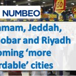 Dammam, Jeddah, Alkhobar and Riyadh Gaining Affordable Status, Survey