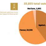 Oman Govt NOC Poll Results