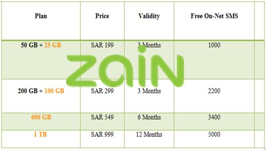 Zain 3 Months Internet Plus Plans
