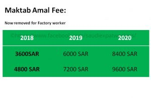 saudi reduced labor fee