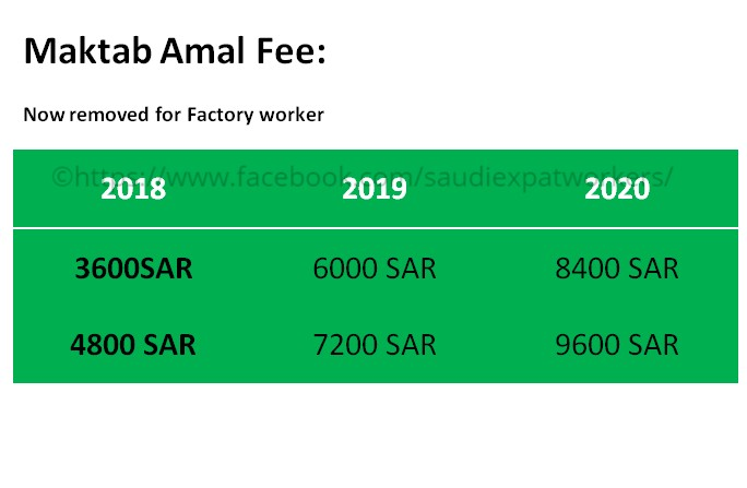 saudi reduced labor fee