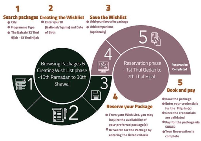 local hajj booking portal 2020
